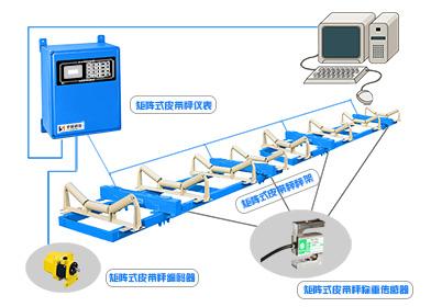 ICS-ST-Q高精度矩阵式皮带秤(MC制造计量器具许可证)