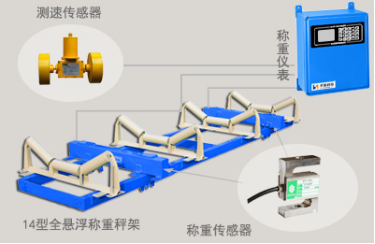 圣能科技ICS-14型电子皮带秤结构图