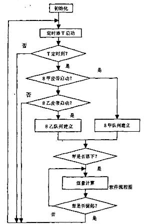 分炉煤计量管理流程图