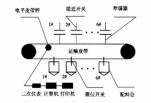 分炉煤计量管理系统结构组成