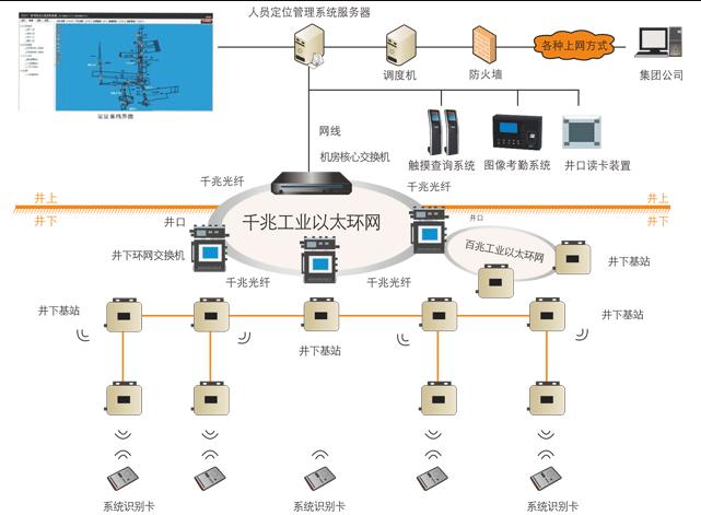 煤矿井下人员精确定位系统