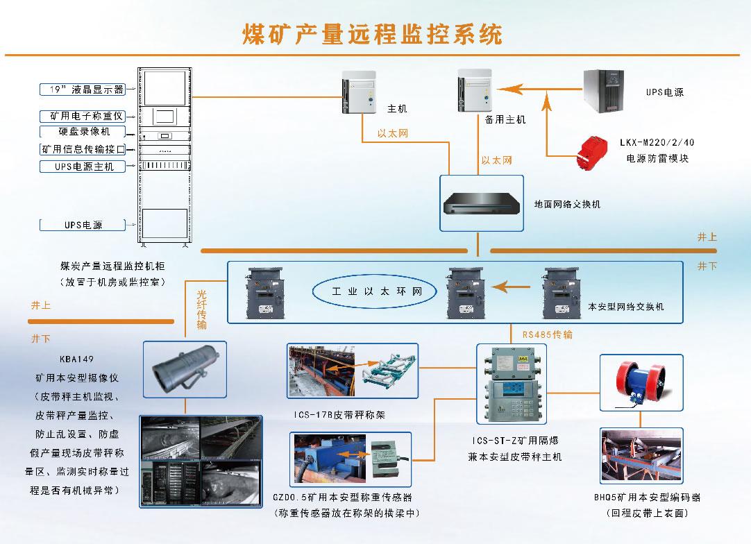 KJ927 煤矿产量监测系
