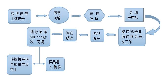 采样系统流程图