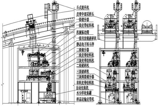 三级采样系统