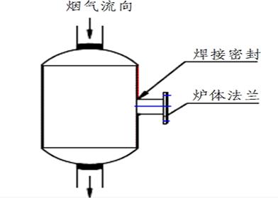 氧化锆分析仪选择指南