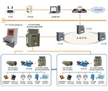 KJ881 煤矿排水(自动化)监控系统图片