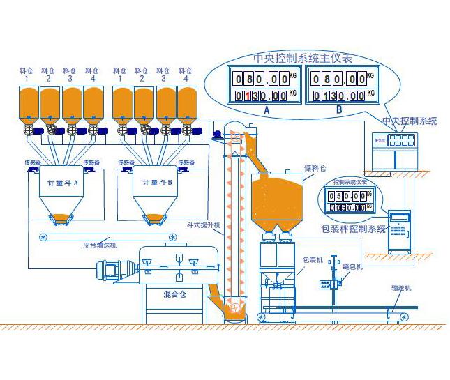 碳素自动配料包装系统